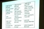 12.02.08 MAD: キュレーティング:多義化する国際展 - slides